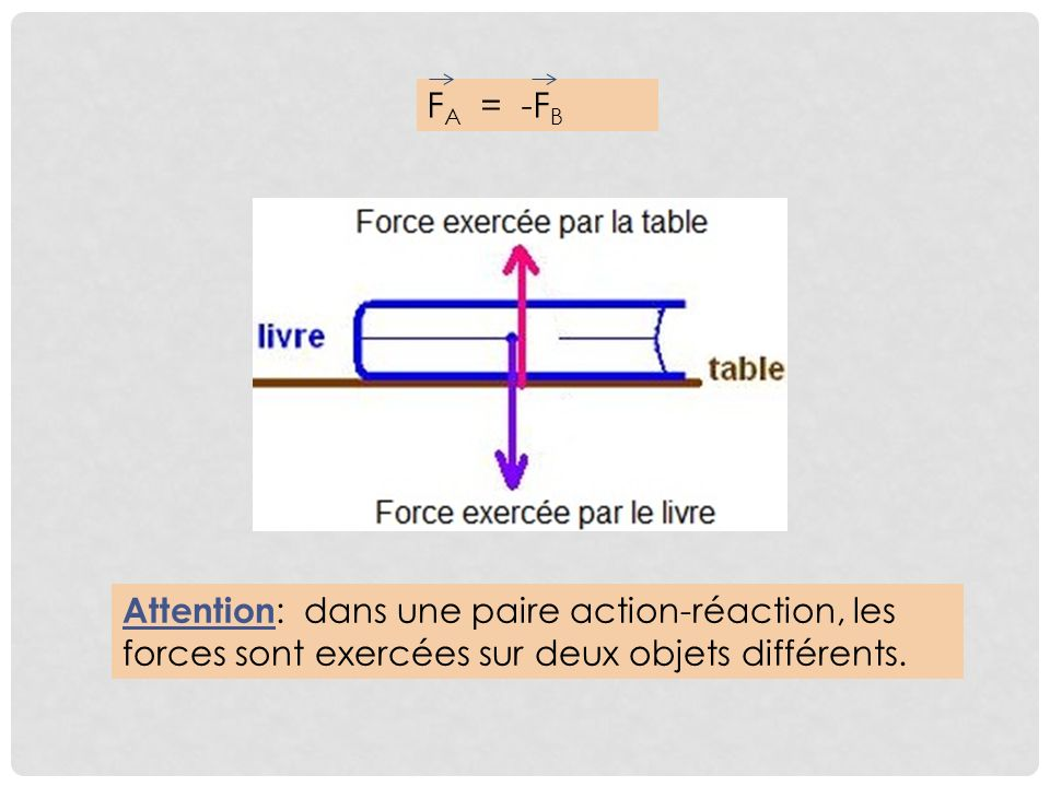 FA = -FB Attention: dans une paire action-réaction, les forces sont exercées sur deux objets différents.