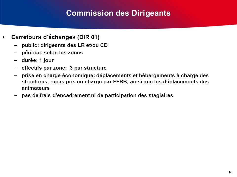 Commission des Dirigeants