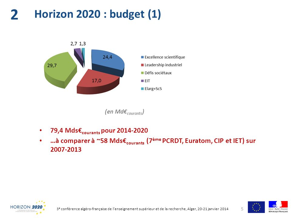 2 Horizon 2020 : budget (1) 79,4 Mds€courants pour 2014-2020