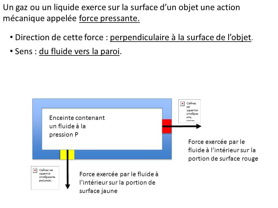 Direction de cette force : perpendiculaire à la surface de l'objet.