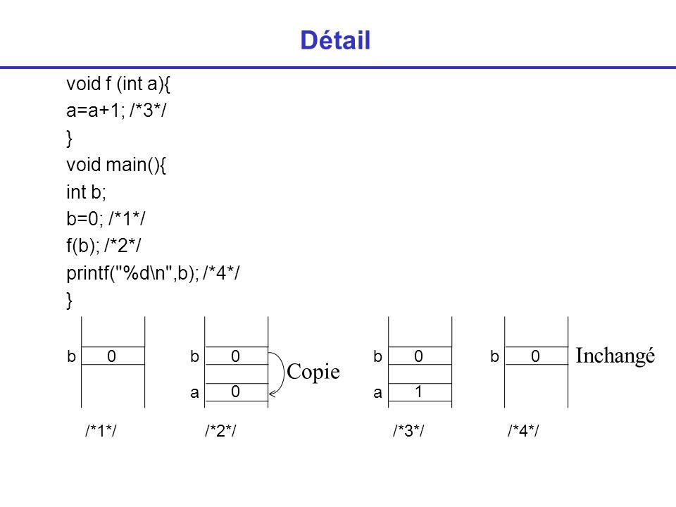 Détail void f (int a){ a=a+1; /*3*/ } void main(){ int b; b=0; /*1*/ f(b); /*2*/ printf( %d\n ,b); /*4*/