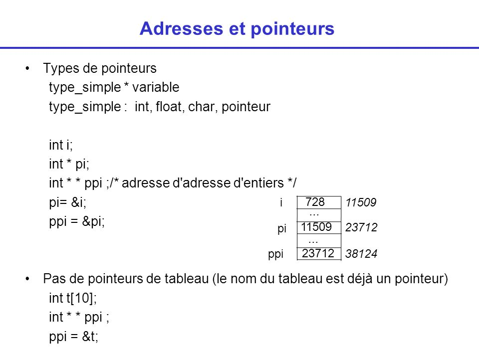 Adresses et pointeurs Types de pointeurs type_simple * variable