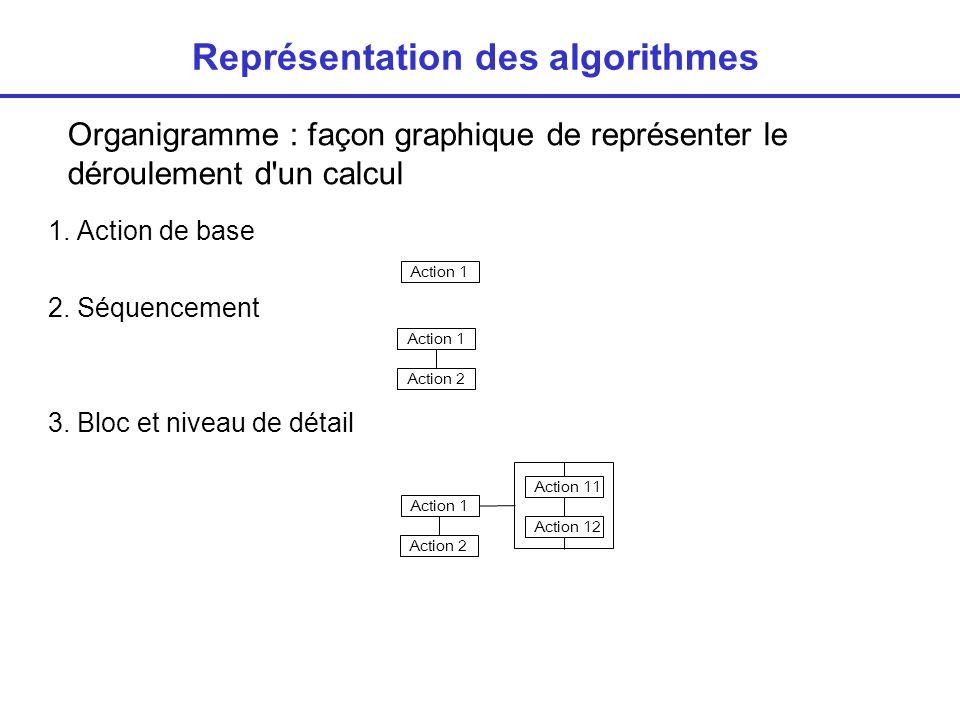 Représentation des algorithmes