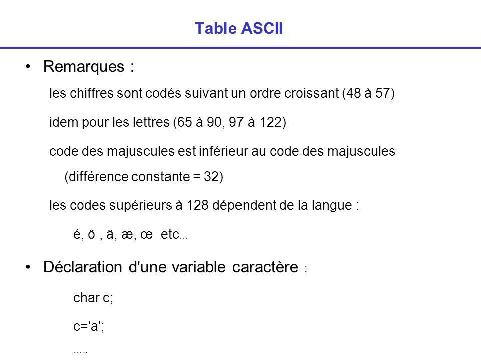 Déclaration d une variable caractère :