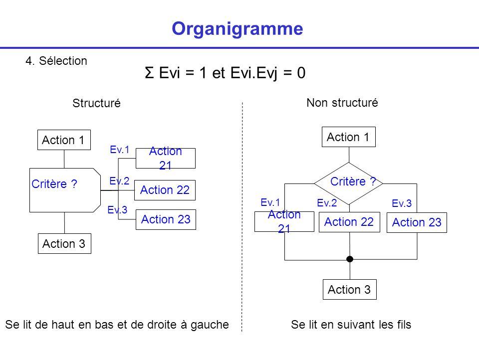 Organigramme Σ Evi = 1 et Evi.Evj = 0 4. Sélection Structuré