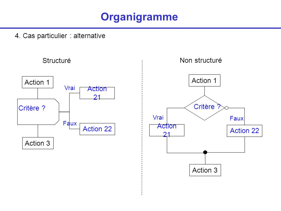Organigramme 4. Cas particulier : alternative Structuré Non structuré