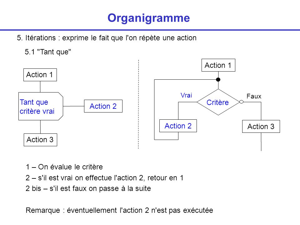 Organigramme 5. Itérations : exprime le fait que l on répète une action. 5.1 Tant que Action 1.