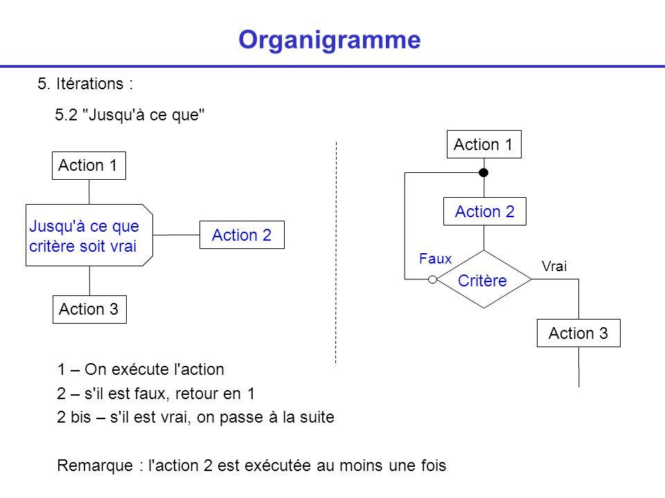 Organigramme 5. Itérations : 5.2 Jusqu à ce que Action 1 Action 1