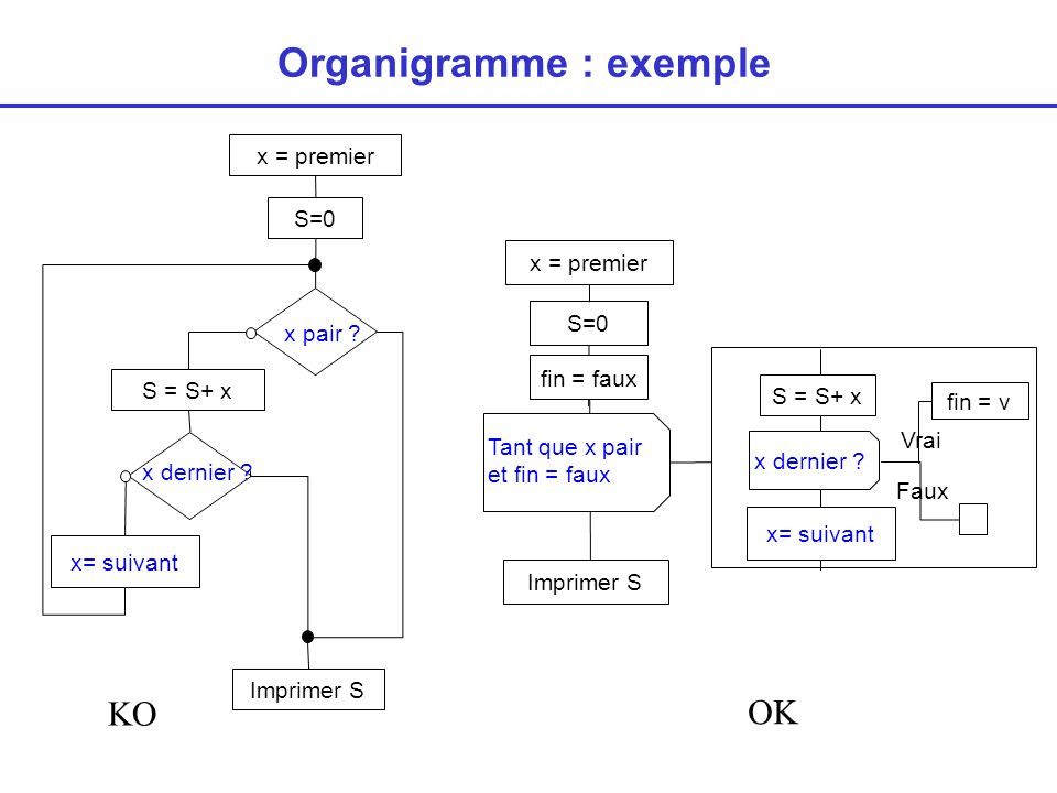 Organigramme : exemple