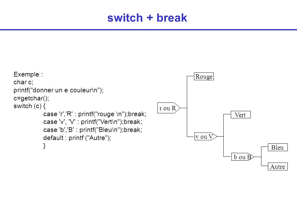 switch + break Exemple : char c; Rouge