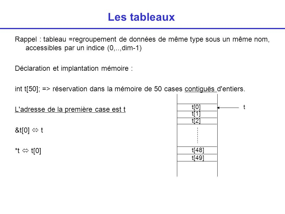 Les tableaux Rappel : tableau =regroupement de données de même type sous un même nom, accessibles par un indice (0,..,dim-1)