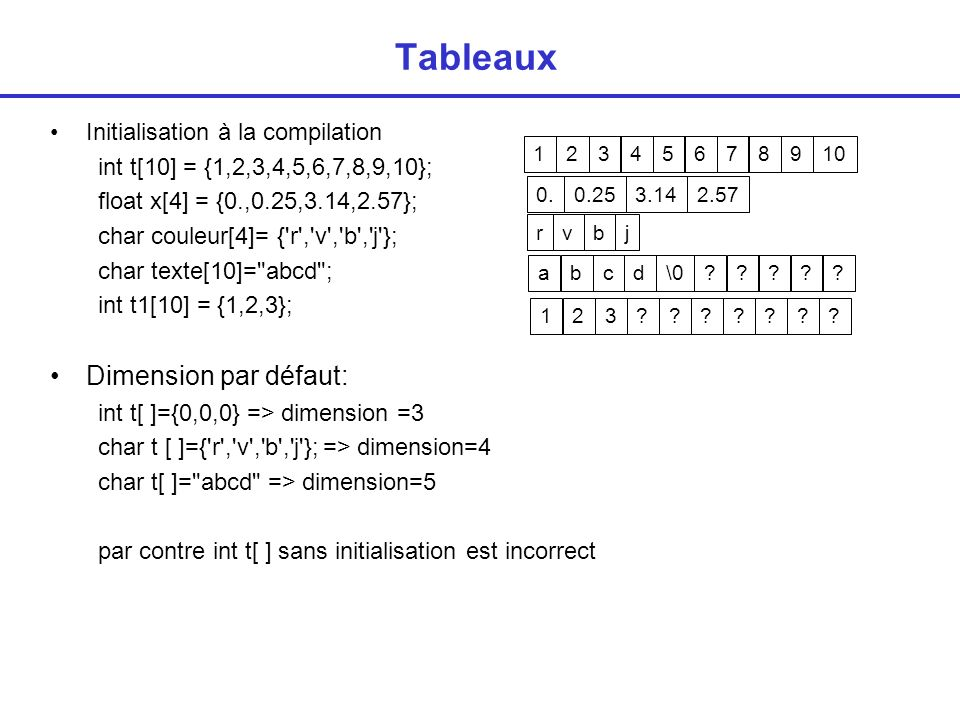 Tableaux Dimension par défaut: Initialisation à la compilation