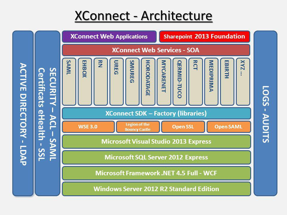 XConnect - Architecture