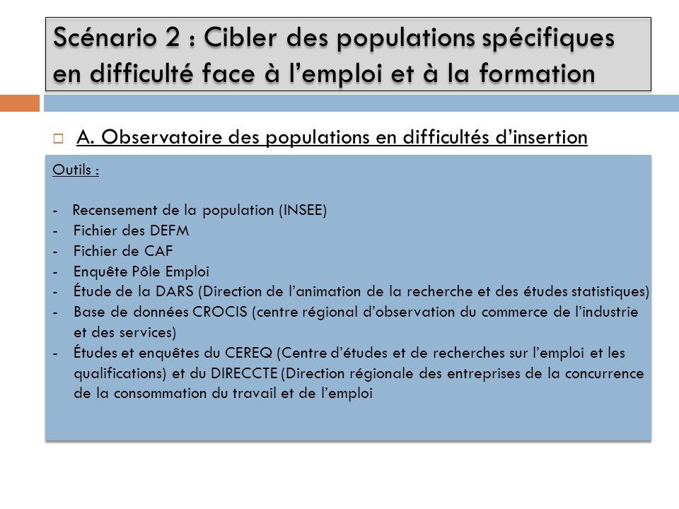 Scénario 2 : Cibler des populations spécifiques en difficulté face à l'emploi et à la formation