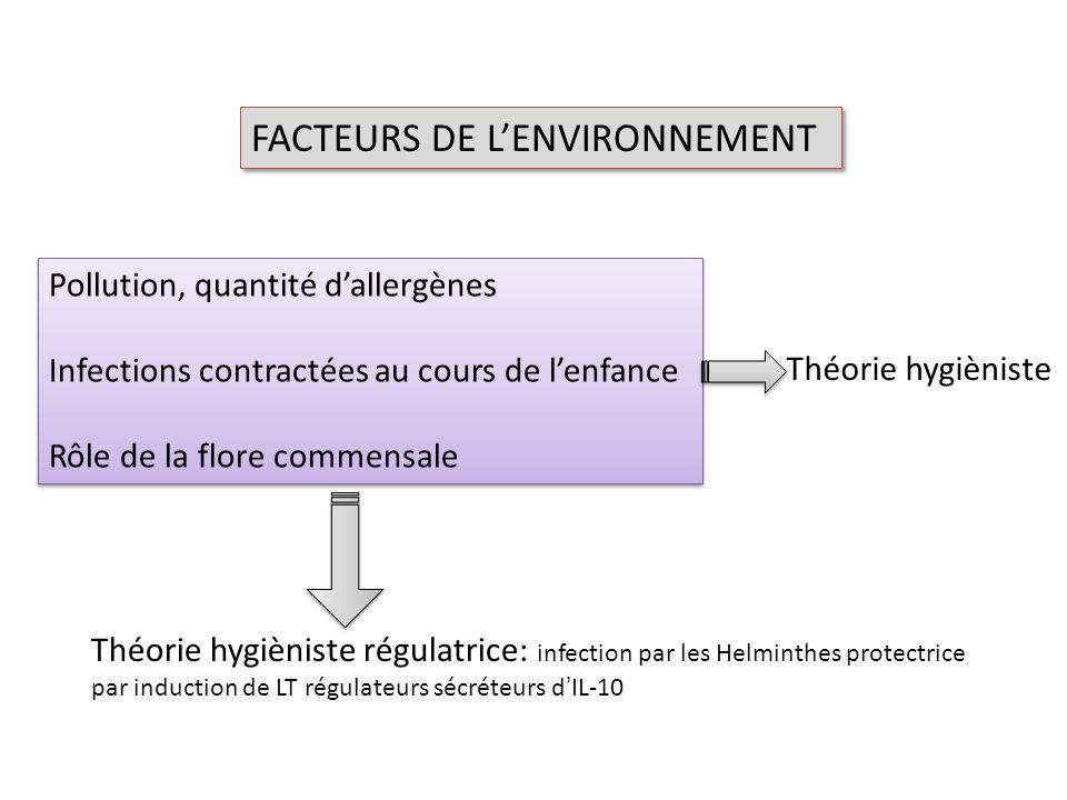 FACTEURS DE L'ENVIRONNEMENT