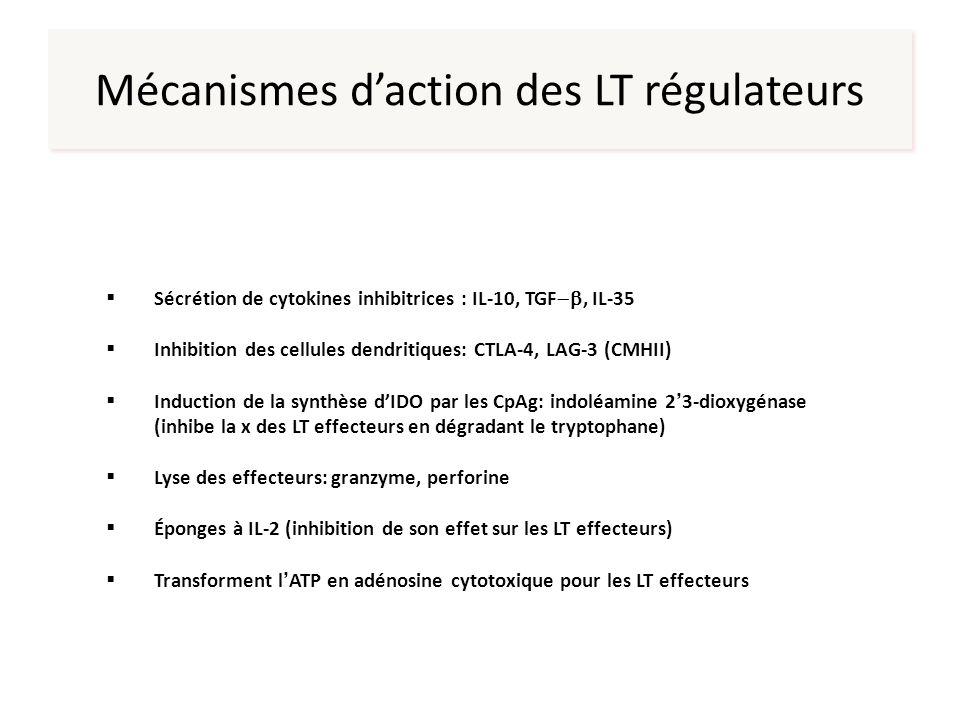 Mécanismes d'action des LT régulateurs