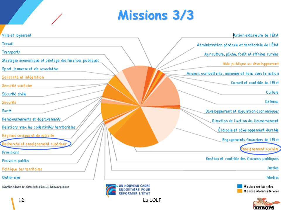 Missions 3/3 La LOLF CETIAD - Novembre 2005