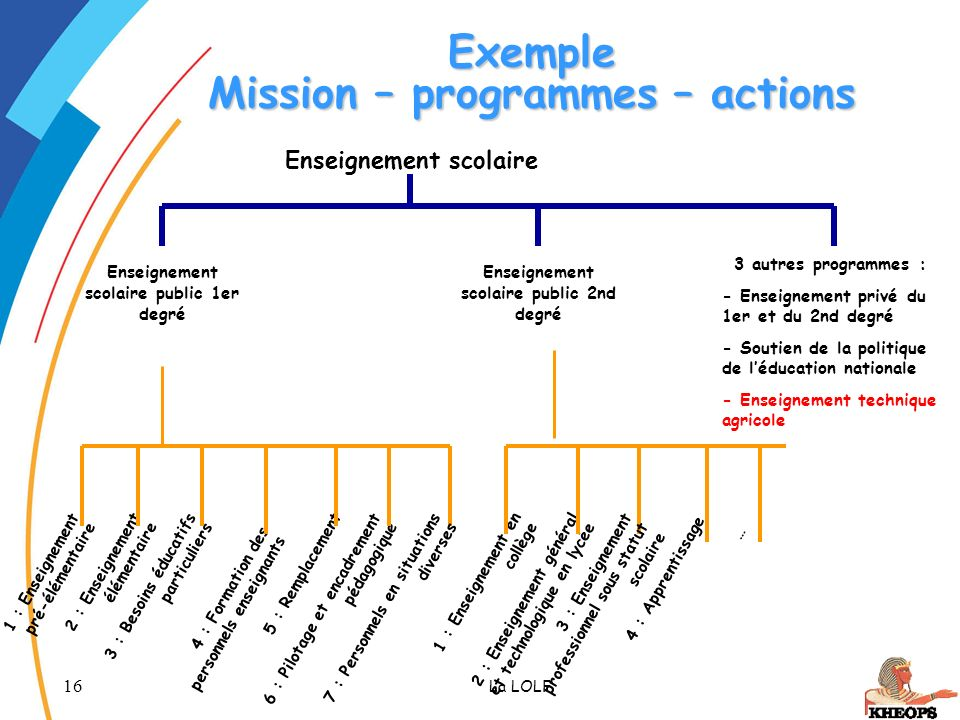 Exemple Mission – programmes – actions