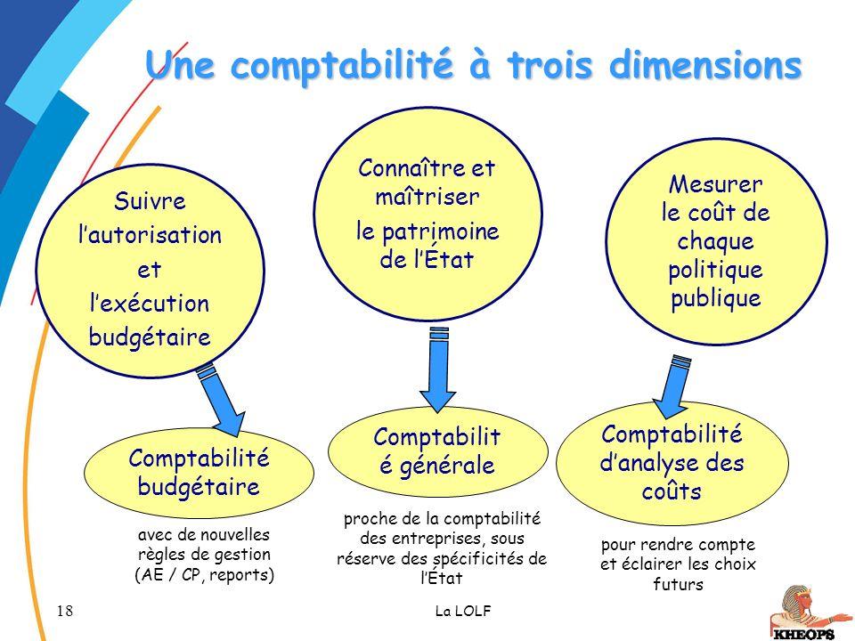 Une comptabilité à trois dimensions