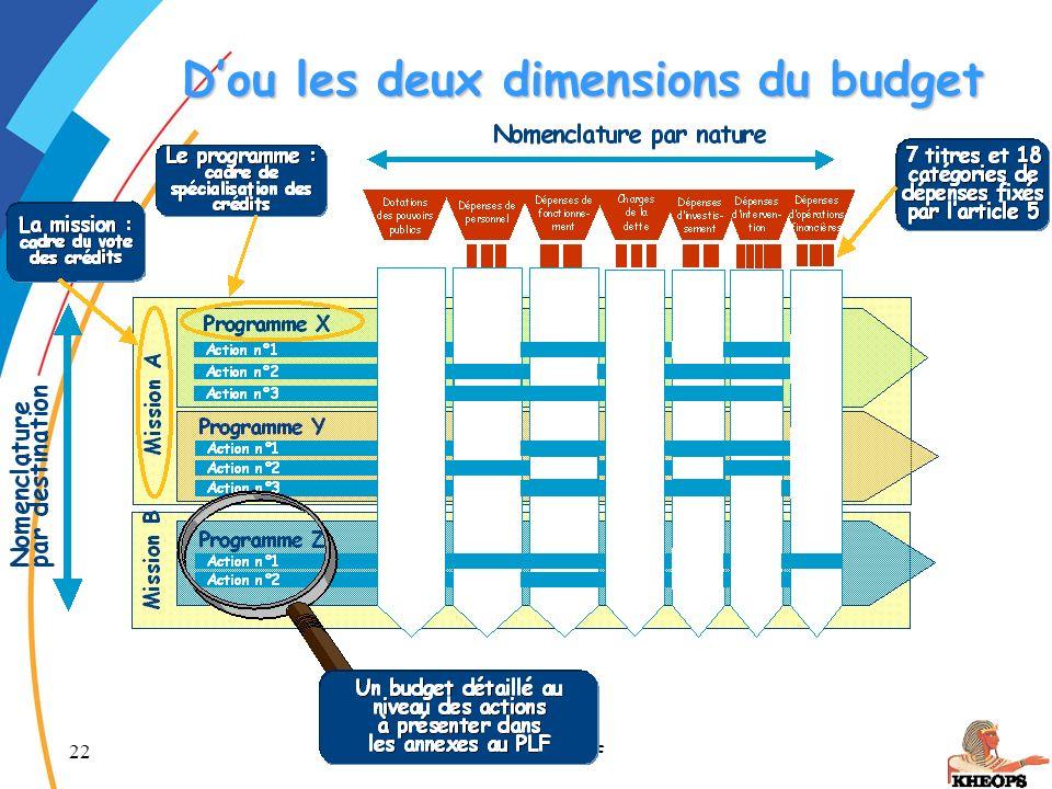 D'ou les deux dimensions du budget