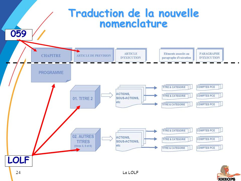 Traduction de la nouvelle nomenclature