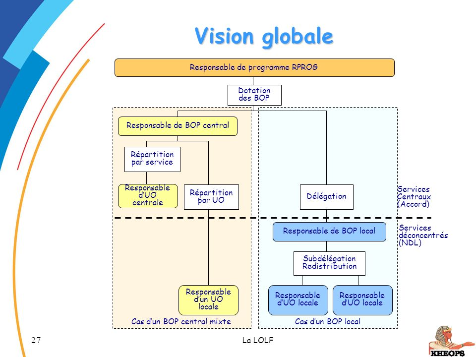 Vision globale Responsable de programme RPROG Dotation des BOP