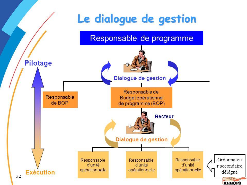 Le dialogue de gestion Responsable de programme Pilotage Exécution