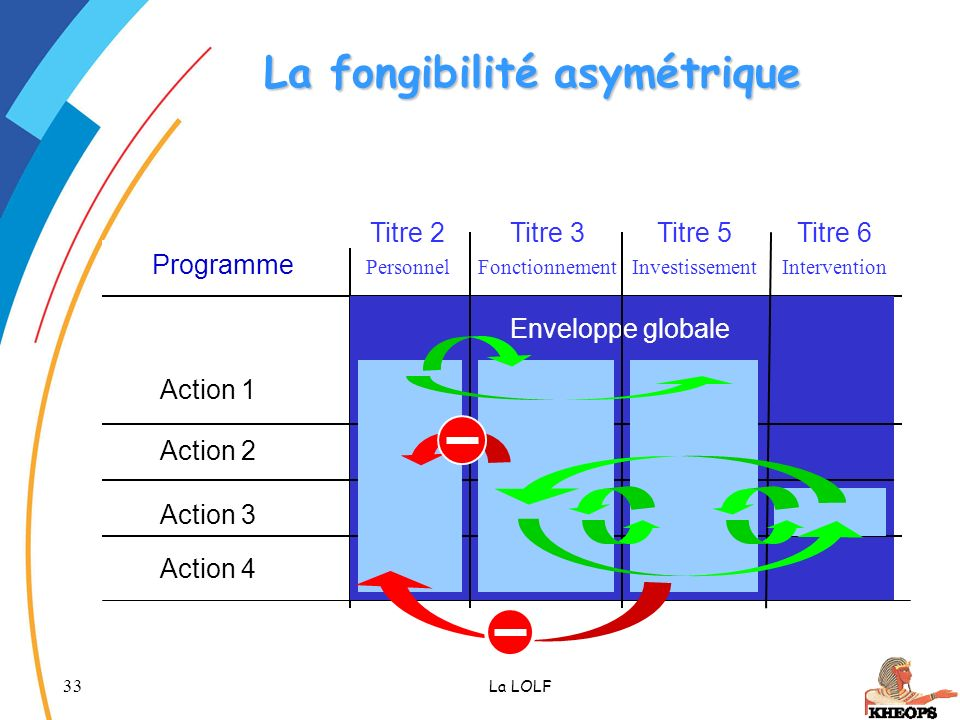 La fongibilité asymétrique