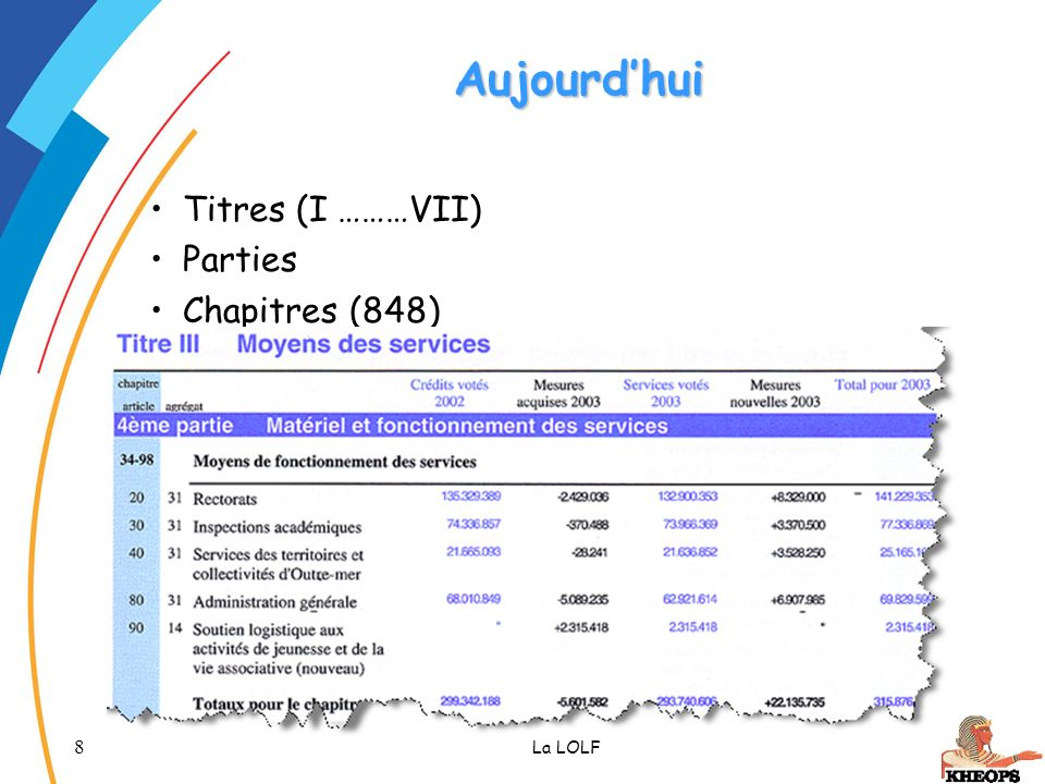 Aujourd'hui Titres (I ………VII) Parties Chapitres (848) La LOLF
