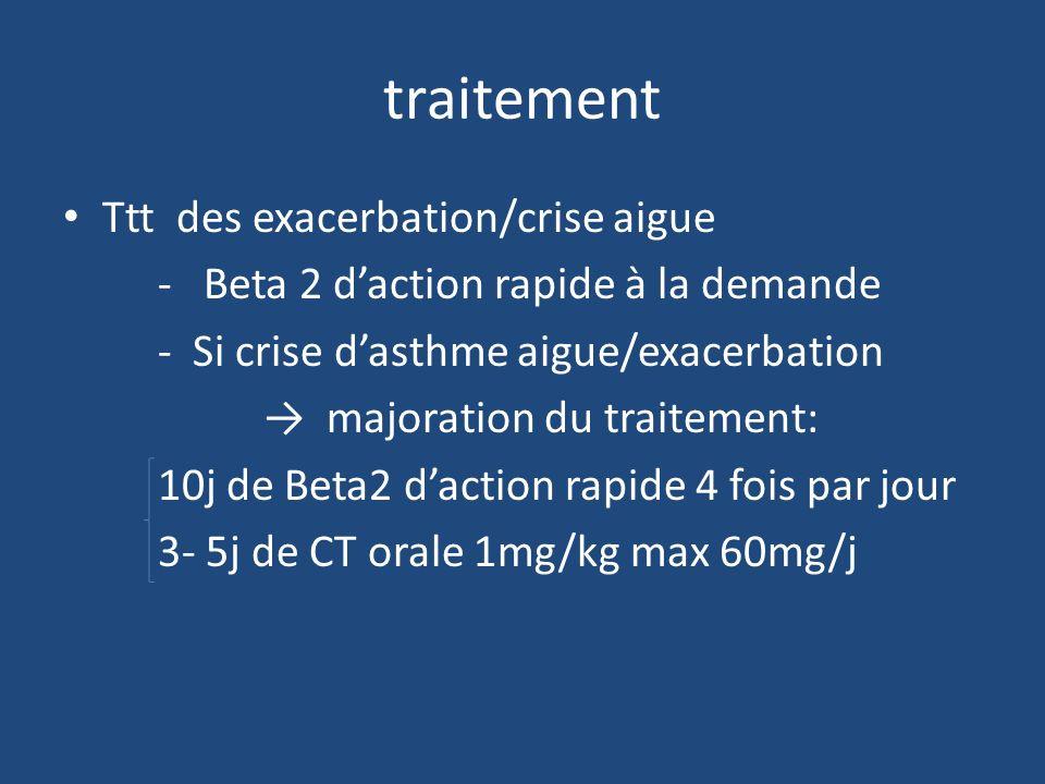 traitement Ttt des exacerbation/crise aigue