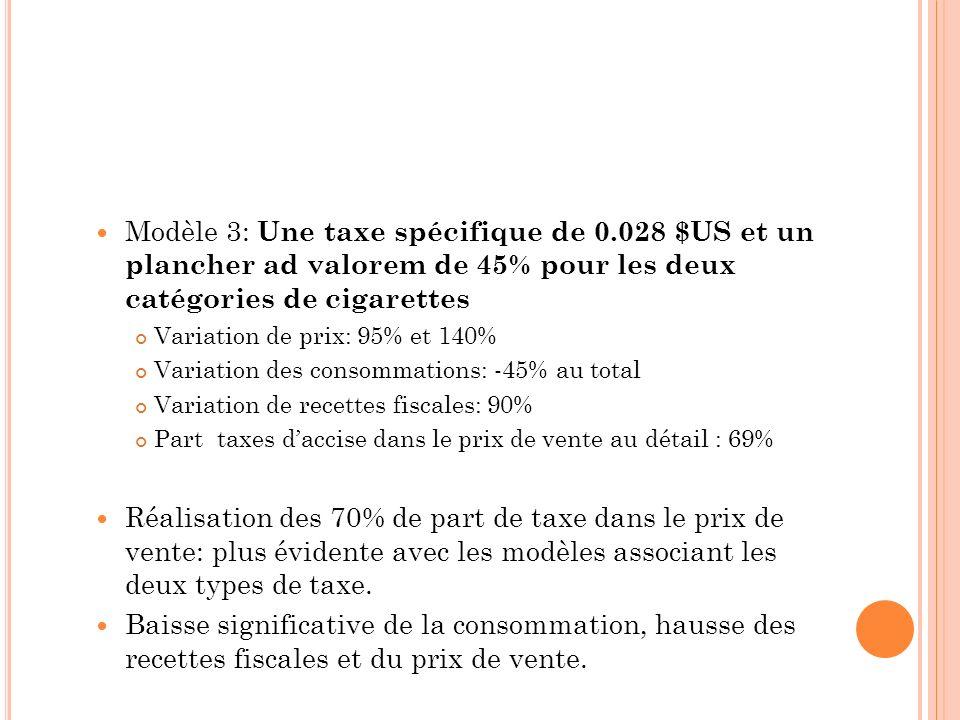 Modèle 3: Une taxe spécifique de 0