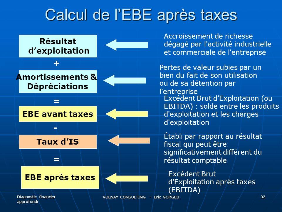 Calcul de l'EBE après taxes