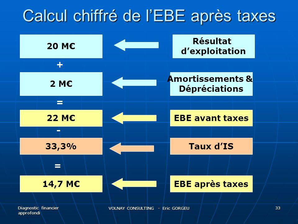 Calcul chiffré de l'EBE après taxes