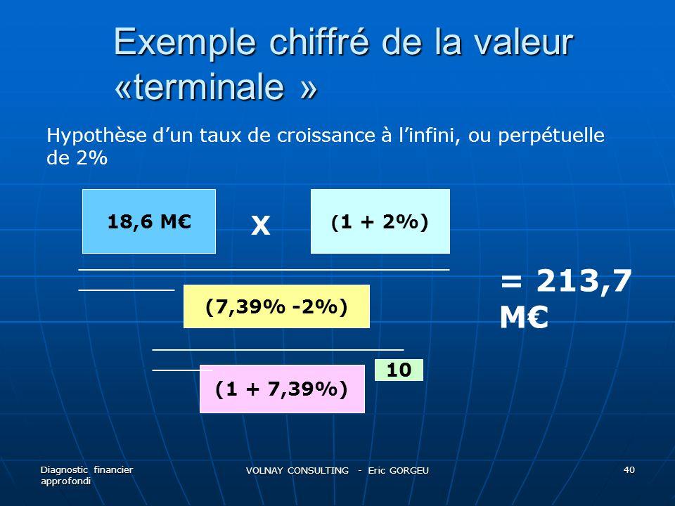 Exemple chiffré de la valeur «terminale »