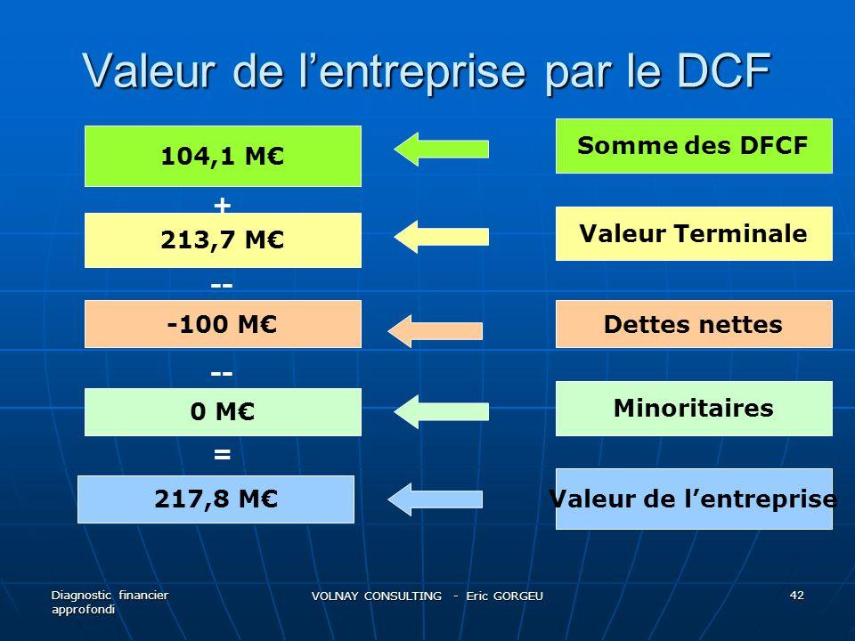 Valeur de l'entreprise par le DCF