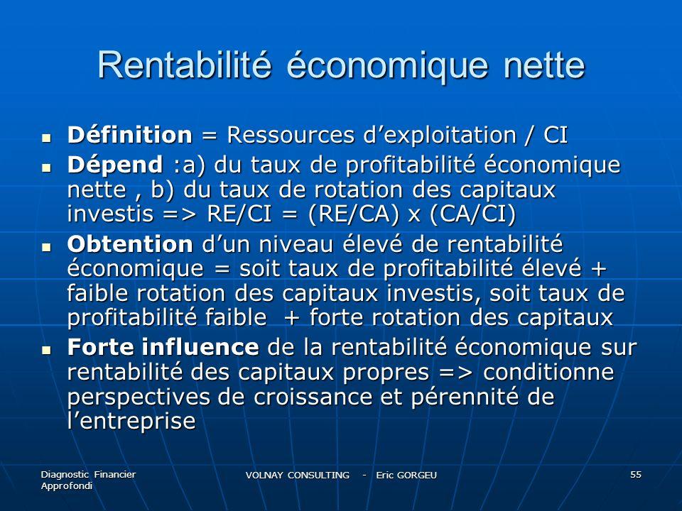 Rentabilité économique nette