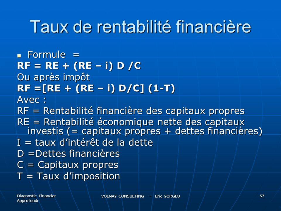 Taux de rentabilité financière