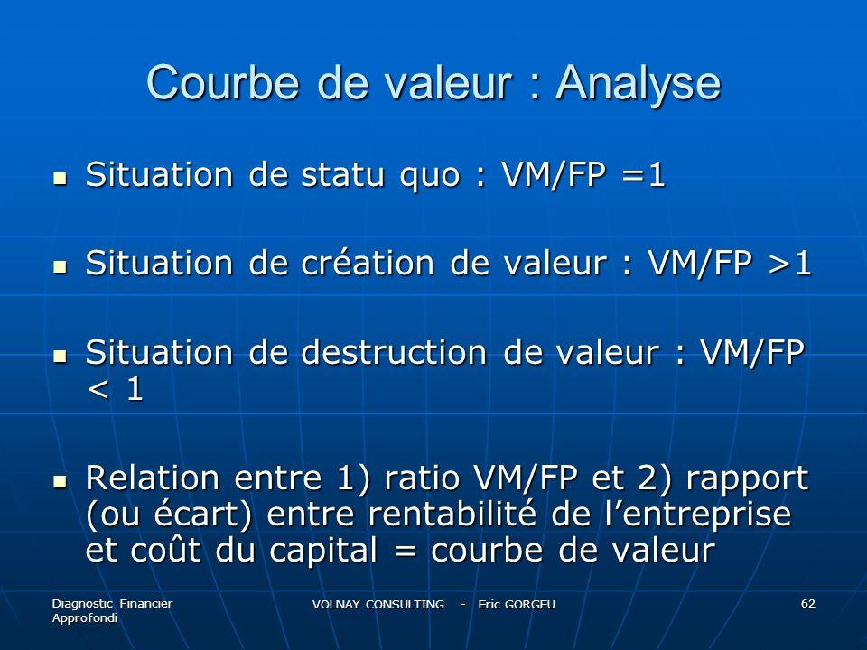 Courbe de valeur : Analyse