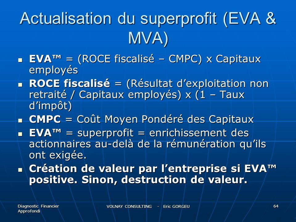 Actualisation du superprofit (EVA & MVA)