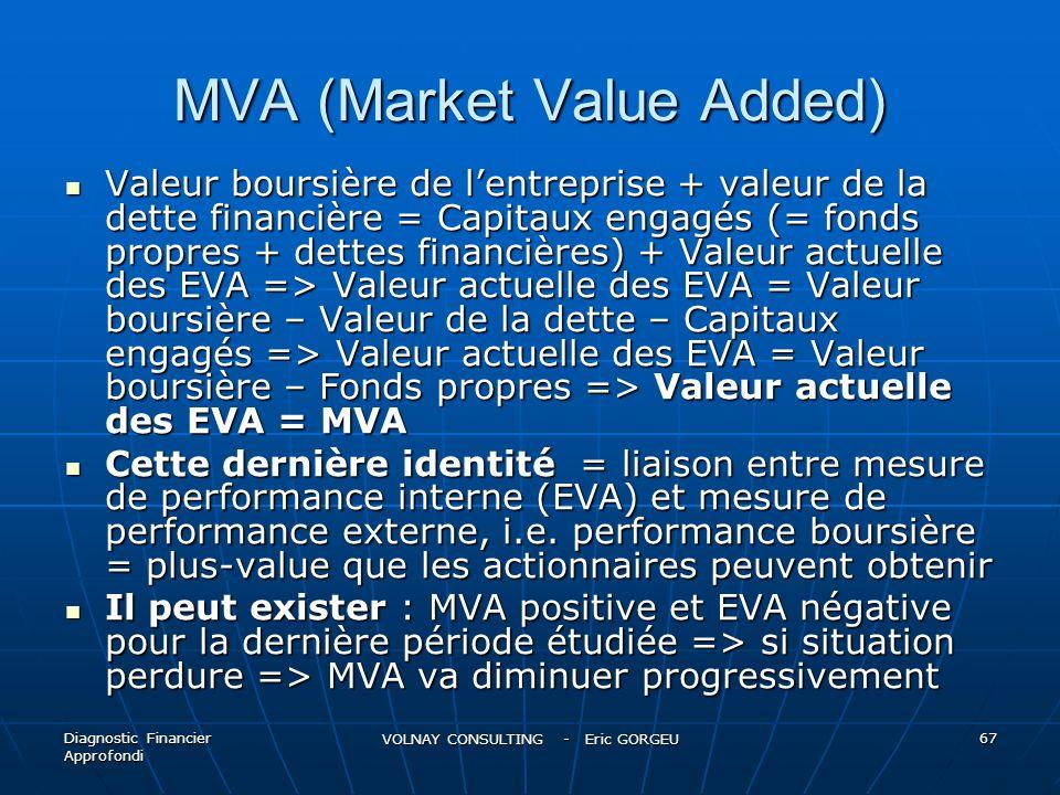 MVA (Market Value Added)