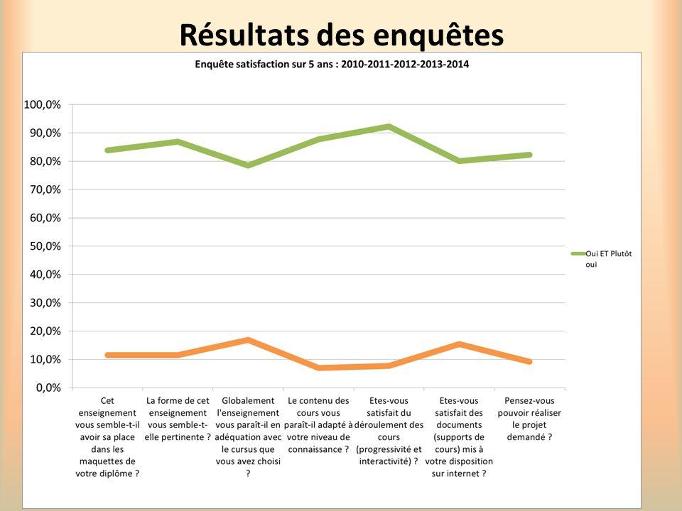 Résultats des enquêtes