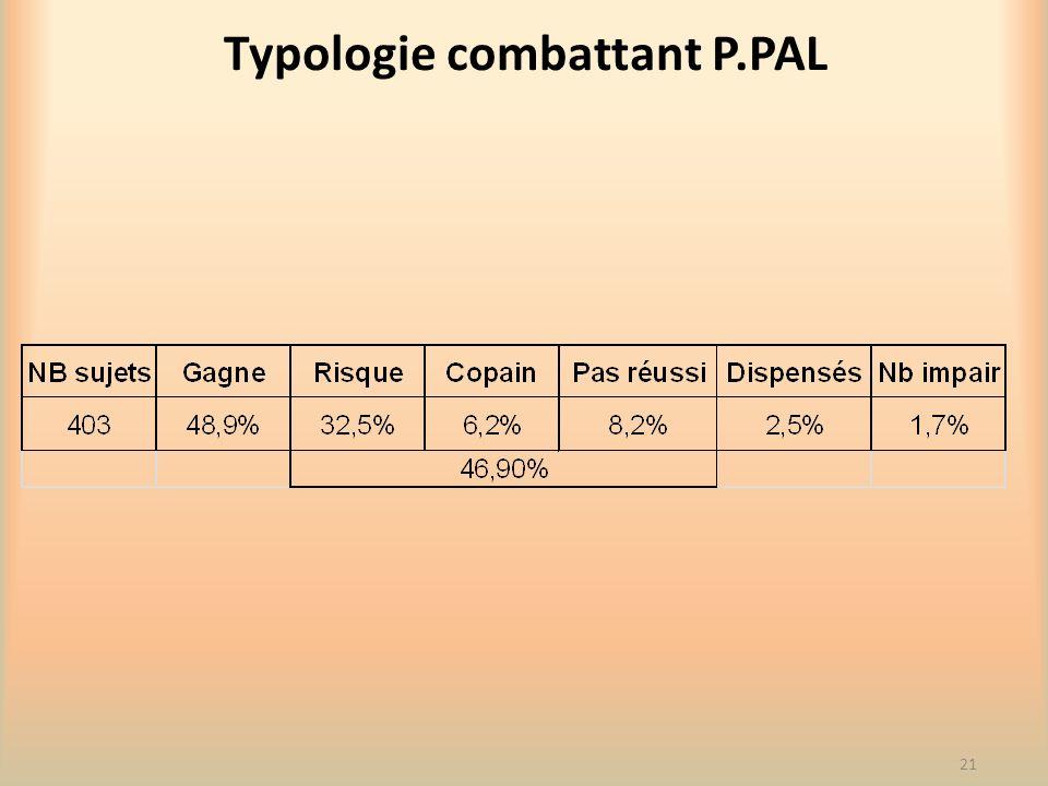Typologie combattant P.PAL