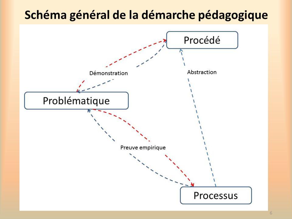 Schéma général de la démarche pédagogique