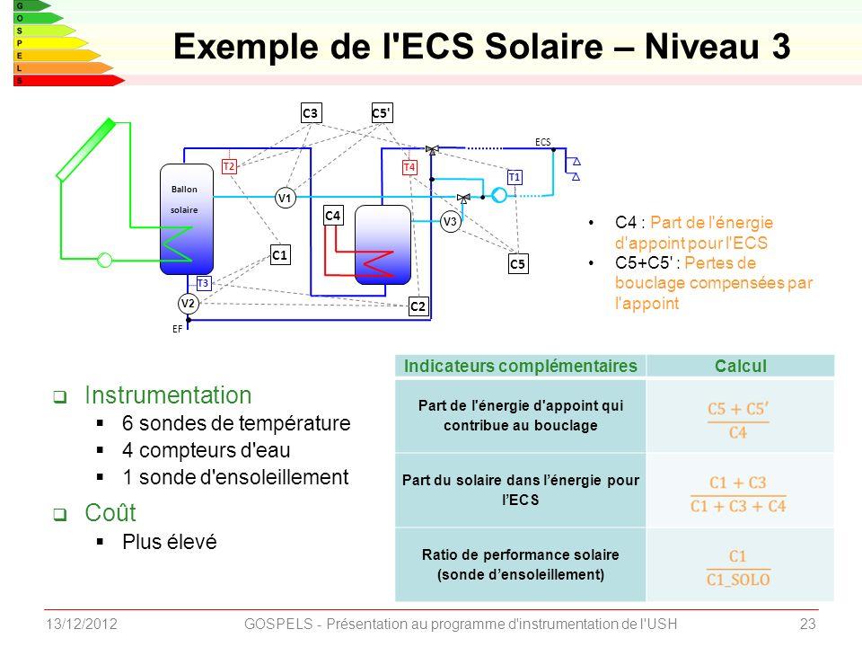 Exemple de l ECS Solaire – Niveau 3