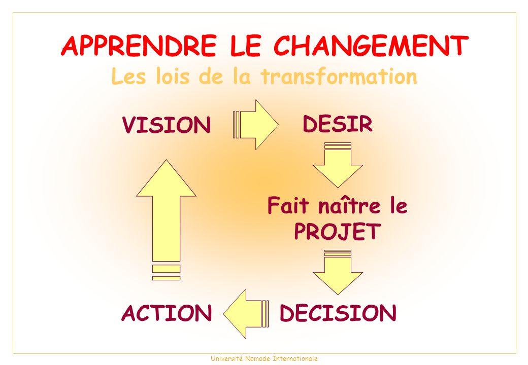 APPRENDRE LE CHANGEMENT Les lois de la transformation
