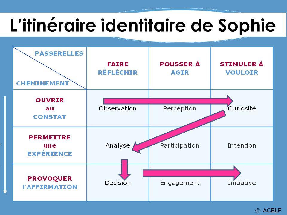 L'itinéraire identitaire de Sophie