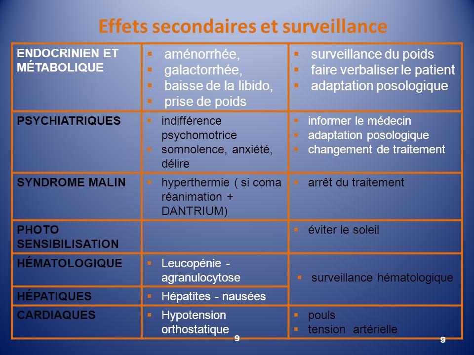 Effets secondaires et surveillance