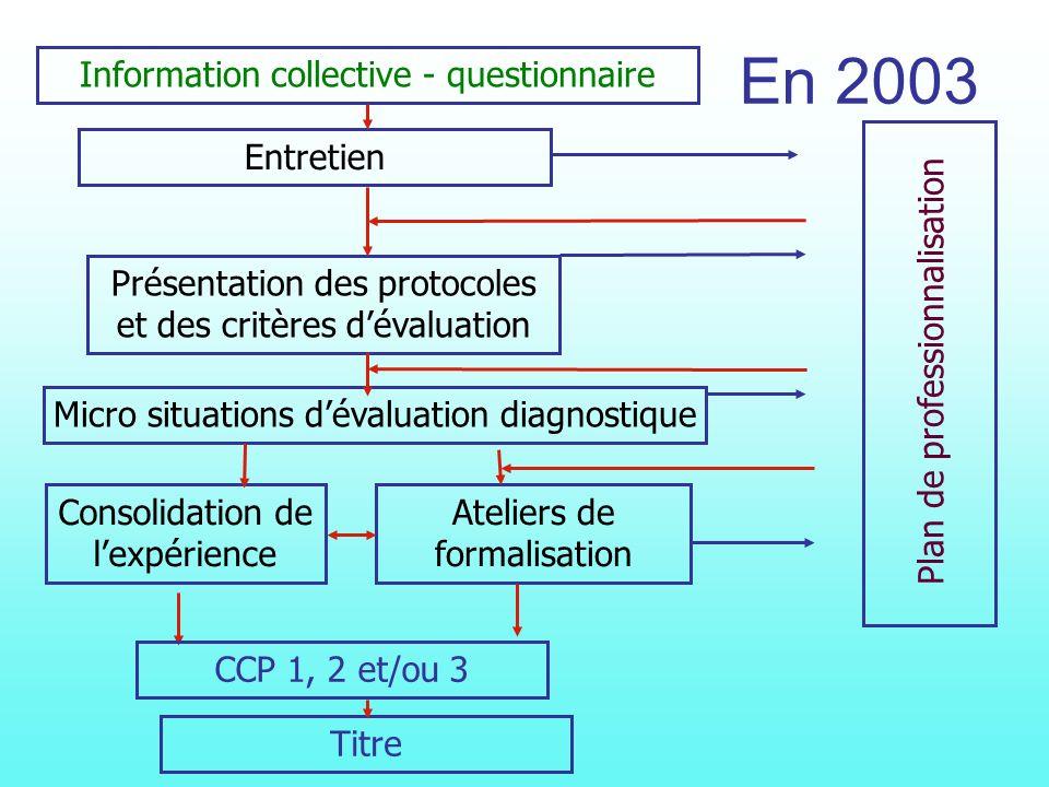 En 2003 Information collective - questionnaire Entretien