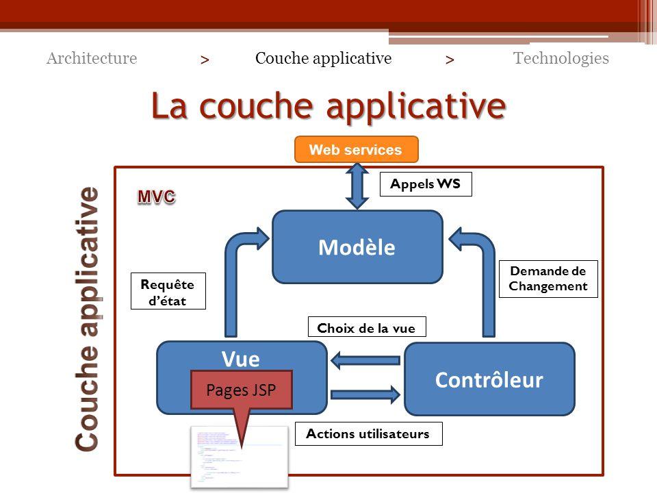 La couche applicative Couche applicative Modèle Vue Contrôleur