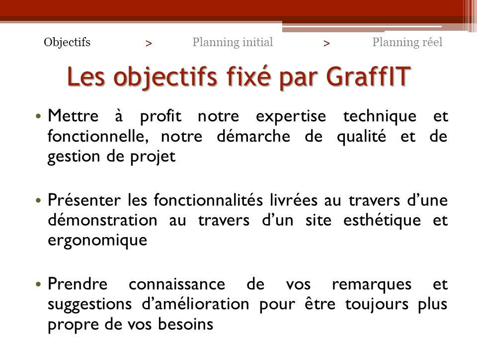 Les objectifs fixé par GraffIT